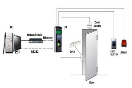 Access Control Systems Al Maha Business Systems Muscat Sohar Oman